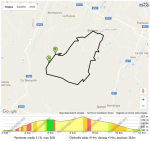 Nuova Corti, Ciclismo, Sassuolo, Modena, Reggio Emilia, Mountain Bike, Bici da Corsa, Giro dell'anello di Ca' del Vento